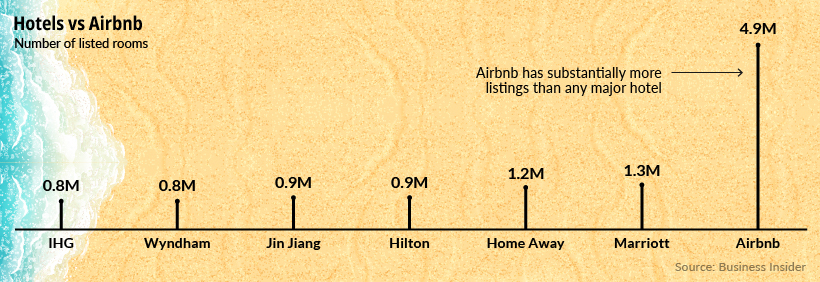 Airbnb room count vs hotels